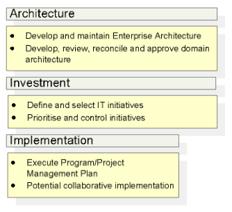 Diagram showing three phases: architecture, investment and implementation. The architecture phase is when you develop and maintain Enterprise Architecture, and develop, review, reconciles and approve domain architecture. The investment phase is when you define and select IT initiatives, and prioritise and control initiatives. The implementation phase is when you execute the Program/Project Management Plan, and potentially implement things collaboratively.