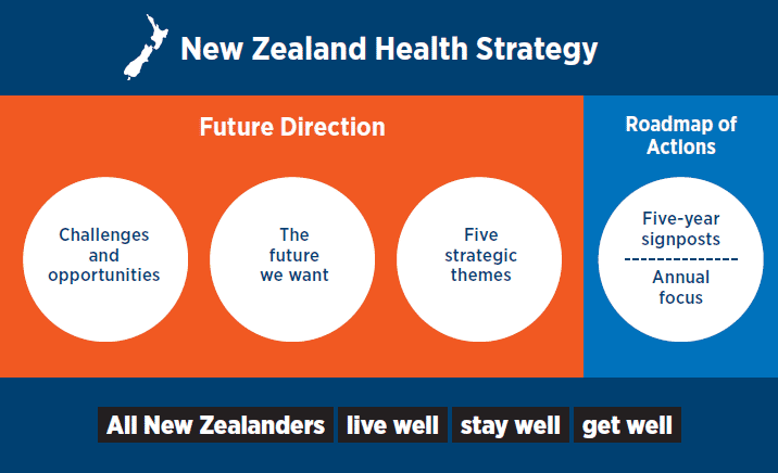Diagram showing the New Zealand Health Strategy in 2 parts: the future direction and the roadmap of actions. Under future direction are challenges and opportunities, the future we want, and 5 strategic themes. Under roadmap of actions re 5-year signposts and annual focus. Underlying these all is the vision that all New Zealanders live well, stay well, get well.