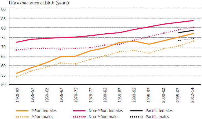 This graph shows that life expectancy has improved for all groups between 1950 and 2014. Life expectancy is higher for women than men, and for non-Māori compared Māori and Pacific people, and for Pacific people compared to Māori people. For Māori males, life expectancy has risen from 54 years to 73 years. For Māori females, it has risen from 56 years to 77 years. For non-Māori males, it has risen from 68 years to 80 years, and for non-Māori females it has risen from 73 years to 84 years. For Pacific people, data is only available for 2005 to 2014. For Pacific males, it has risen from 73 years to 75 years, and for Pacific females from 78 years to 79 years.