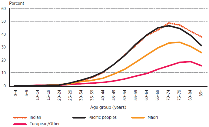 This graph shows the rates of diabetes for different ethnic groups. At 20 to 24 years of age, around 1% of people in all group have diabetes. This rises, to a peak at around 70 to 74 years for Indian and Pacific people, a peak at around 75 to79 years for Māori people, and a peak at around 80 to 84 years for European/other. The peak for Indian people is almost 50%. For Pacific people, it is around 47%. For Māori, it is around 34%, and for European/other it is just under 20%.