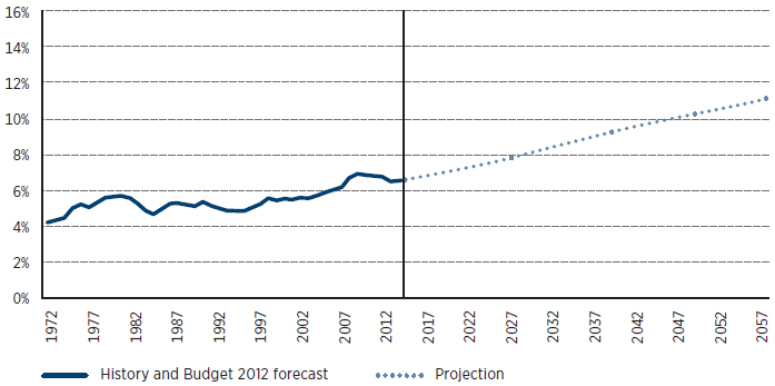 This graph shows that government spending as a percentage of GDP has risen from around 4% in 1972 to around 6.5% in 2014 (based off history and Budget 2012 forecast). However, this has not been a steady rise. For example, spending was lower in the mid-80s compared to the early 80s, and spending was higher (around 7%) in 2008-09 than it was in 2014. The projection for 2015 to 2057 shows a steady rise to a spend of around 11% of GDP.