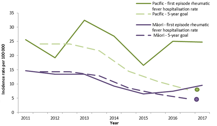Rates for Māori trended down roughly matching the goal in 2015, but have risen slightly in 2016/17. The downward trend for Pacific people reversed in 2015, but plateaued in 2016 with a slight drop in 2017