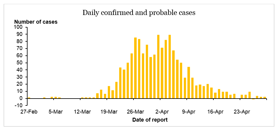 New confirmed and probable cases over time