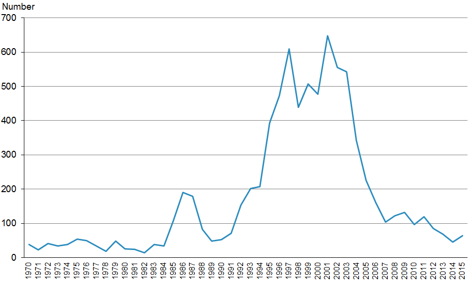 Figure 12.1: Notified cases of meningococcal disease, 1970–2015