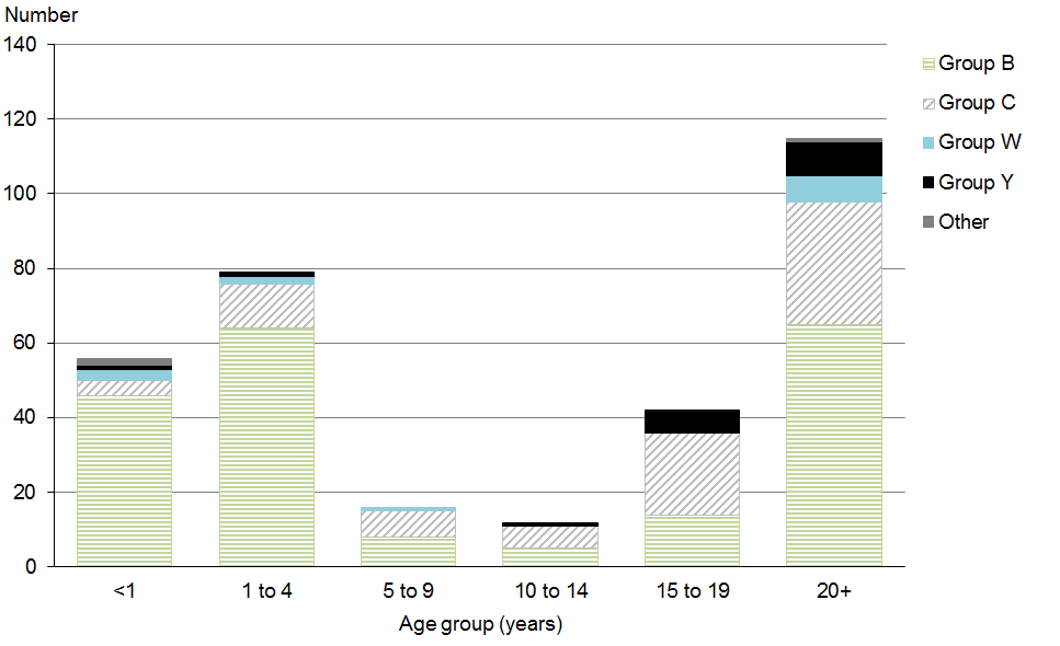 Figure 12.2: Age distribution among strain-typed meningococcal disease cases, 2011–2015 cumulative data