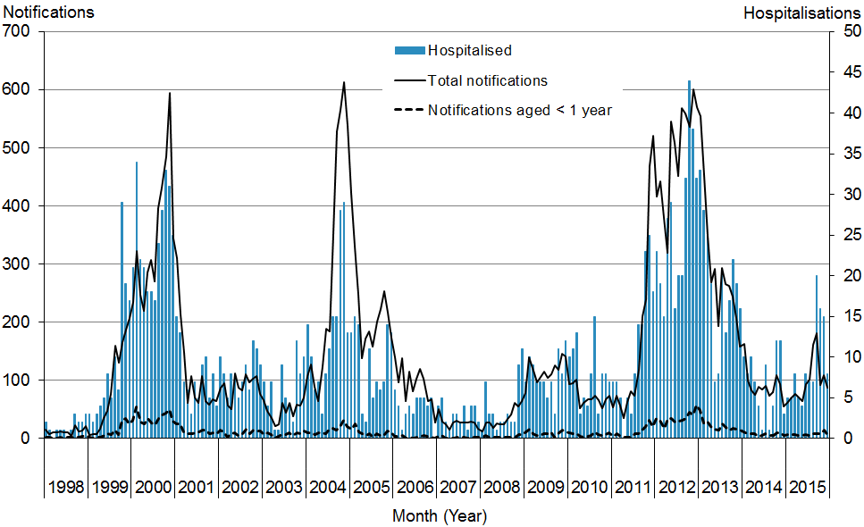 Figure 14.1: Pertussis notifications and hospitalisations, 1998–2015