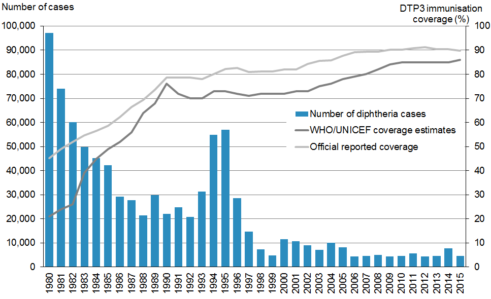 Figure 5.1: Diphtheria global annual reported cases and DTP3* immunisation coverage, 1980–2015