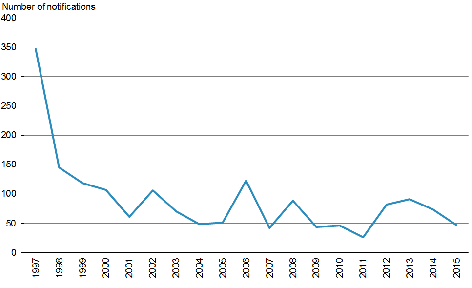 Figure 7.1: Hepatitis A notifications, by year, 1997–2015