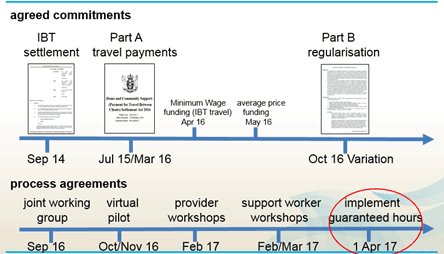 Diagram showing timelines for agreed commitments and process agreements. See full description below.