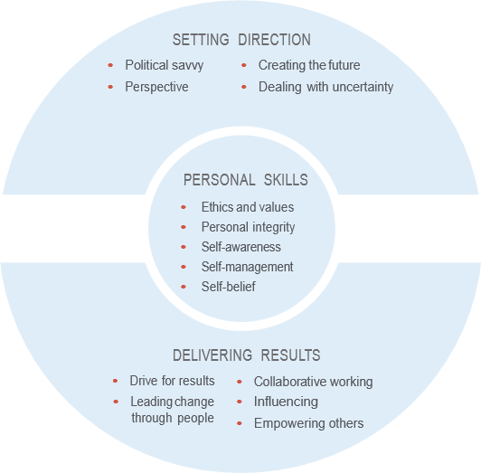 Diagram with three areas: setting direction, personal skills and delivering results. Under setting direction is political savvy, perspective, creating the future, dealing with uncertainty. Under personal skills is ethics and values, personal integrity, self-awareness, self-management, self-belief. Under delivering results is drive for results, leading change through people, collaborative working, influencing, empowering others.
