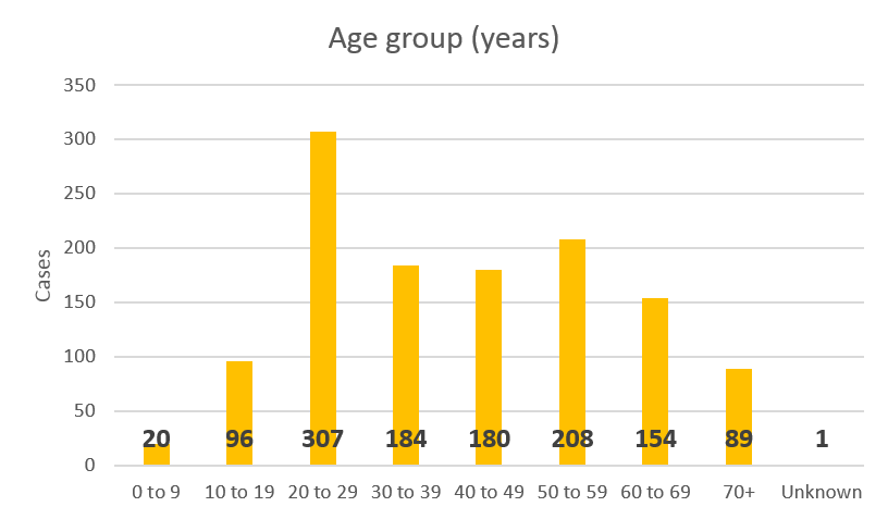 Total cases of COVID-19 in NZ by age