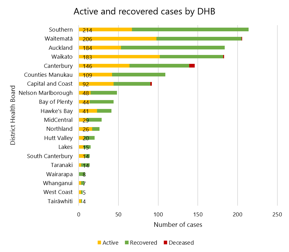 Total cases of COVID-19 by DHB