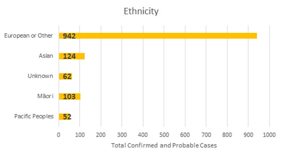 COVID-19 cases by ethnicity