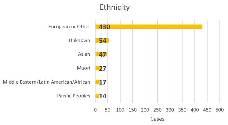 Ethnicity percentages of COVID-19 cases by sex at 29 March