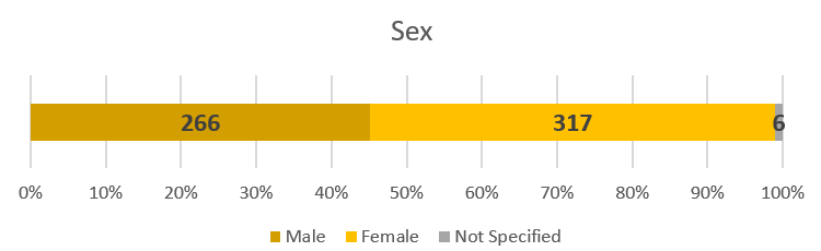 Total cases of COVID-19 by sex at 30 March