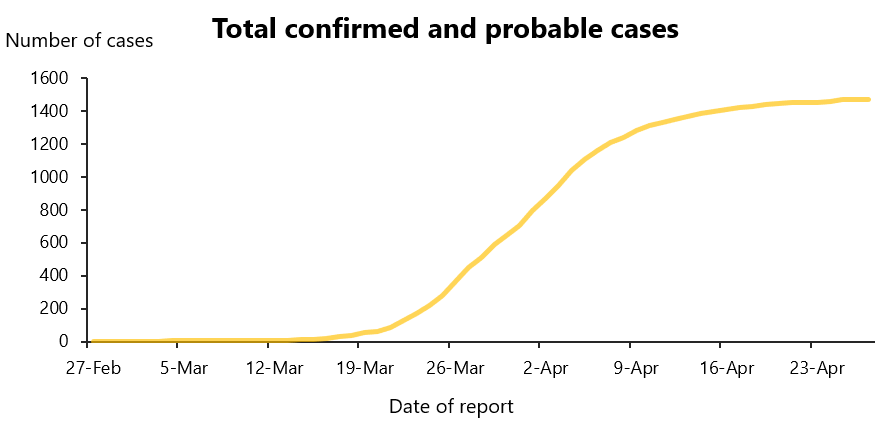 Total confirmed and probable cases over time
