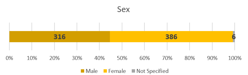 Total cases of COVID-19 by sex