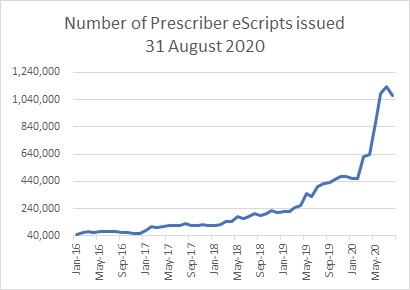 Graph showing the number of escripts issued, as at 30 June 2020. The number rose from around 450,000 at the start of 2020 to more than 1 million.