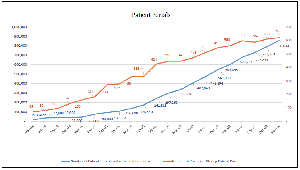Patient portals | Ministry of Health NZ