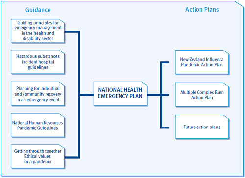 Guidance documents and action plans which relate to the National Health Emergency Management Plan.