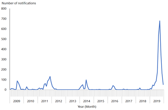 This line graph shows measles notifications were low from 2009 until the 2019 outbreak, when there was a spike to 700.