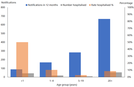 This bar graph shows that people under 1 year were more likely to be hospitalised for pertussis. The largest number of notifications and hospitalisations were in those over 20.