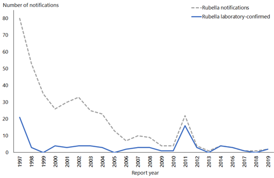 This line graph shows rubella notifications and laboratory confirmed cases of rubella beginning in 2017. The lines increase and decrease together, dropping off between 1997 and 1999, with a small spike in 2011.