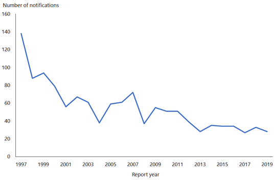 This line graph shows there were about 140 hepatitis B notifications in 1997, declining to less than 40 since 2012.