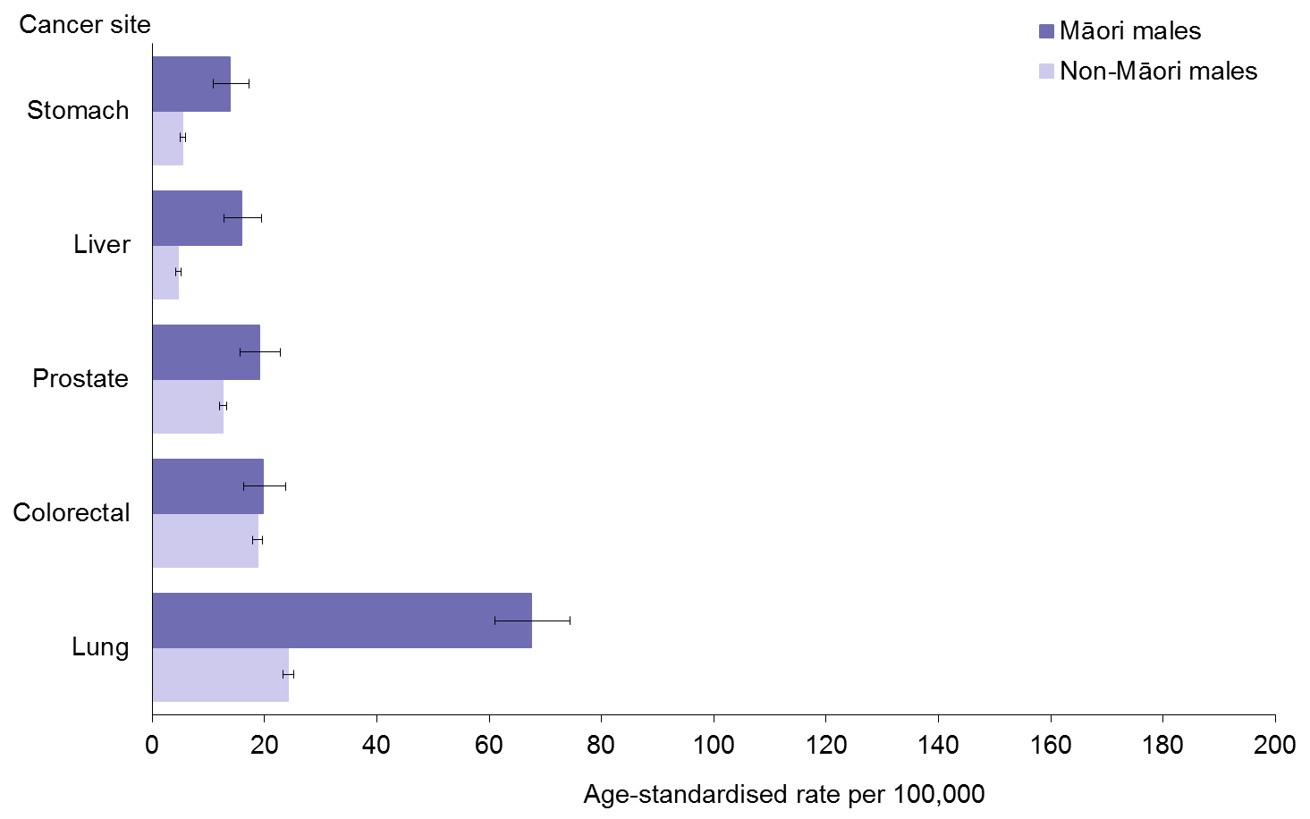 Title: Figure 11: Male cancer mortality rates, by site, 25+ years, Māori and non-Māori, 2010–12