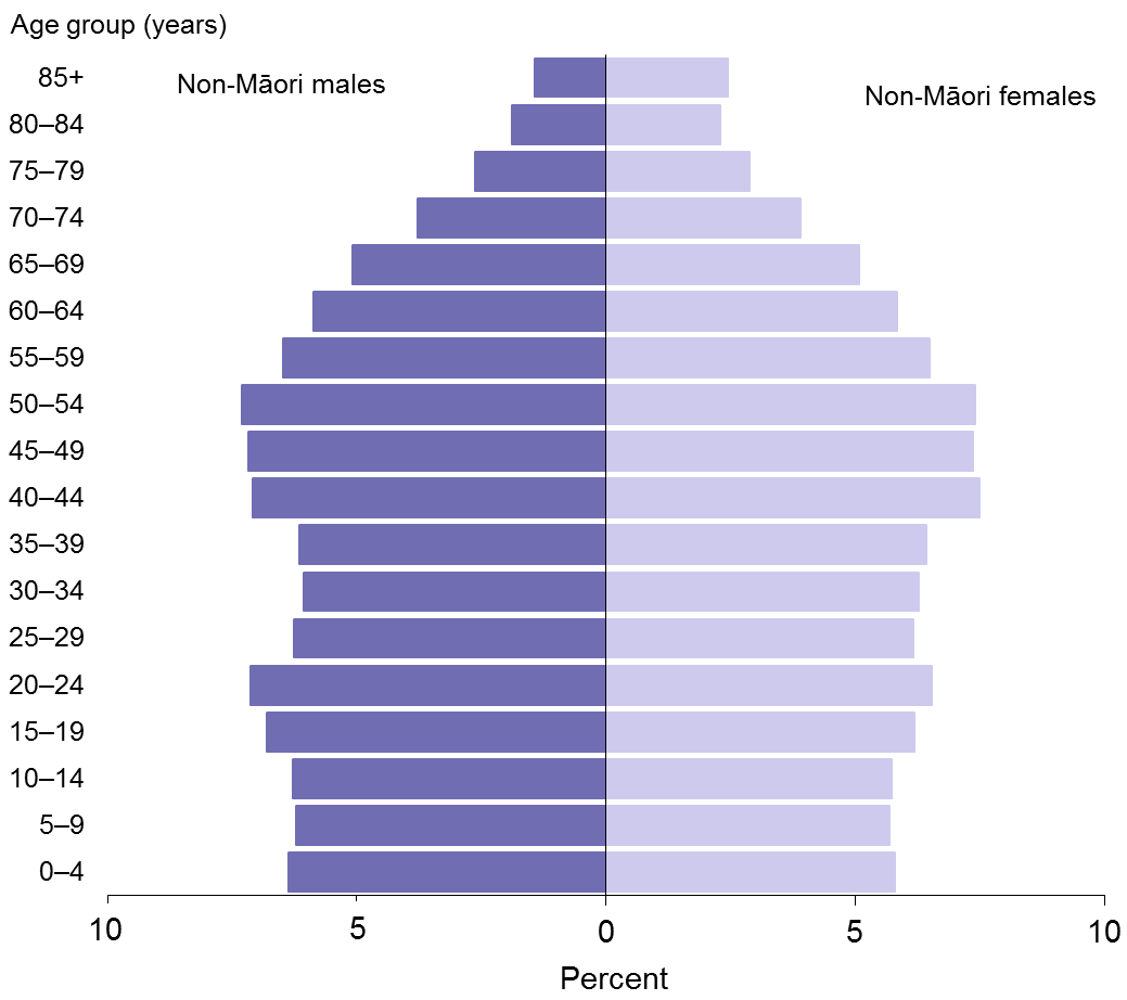 Title: Figure 2: Age distribution of the non-Māori population, males and females, 2013
