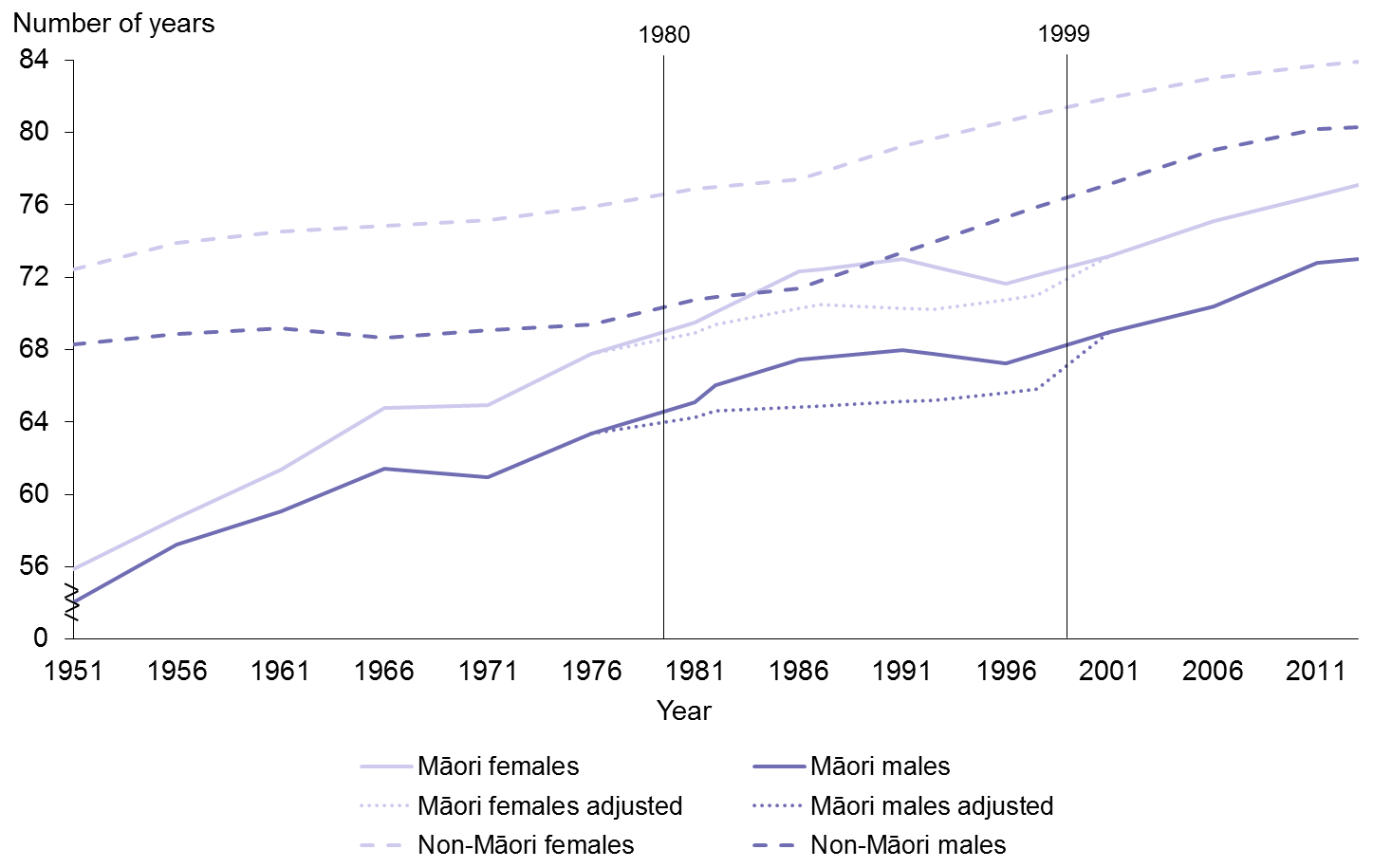 Title: Figure 5: Life expectancy at birth, by gender, Māori and non-Māori, 1951–2013