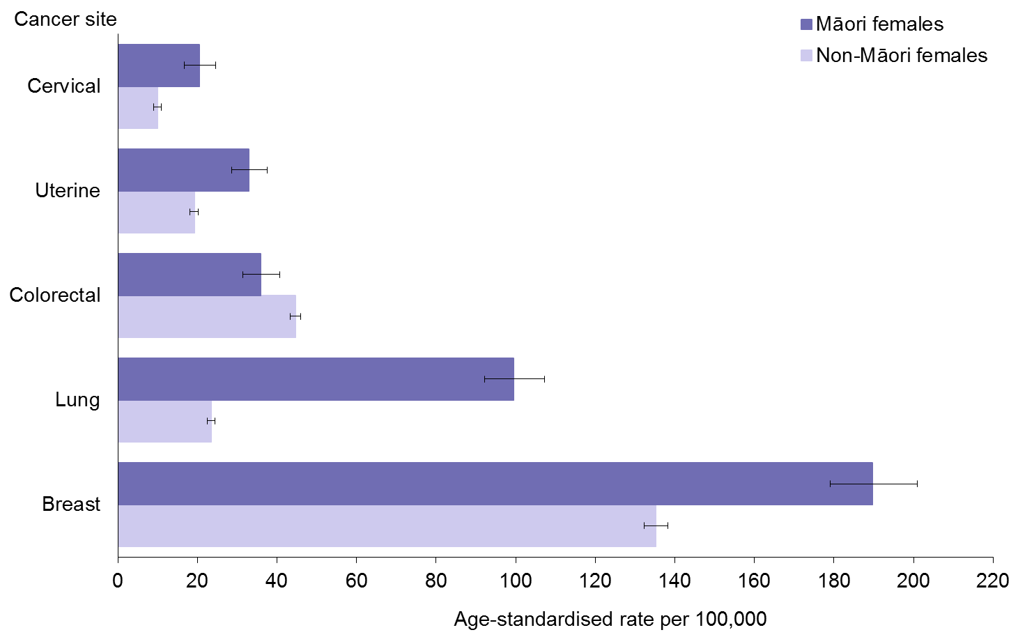 Title: Figure 8: Female cancer registration rates, by site, 25+ years, Māori and non-Māori,