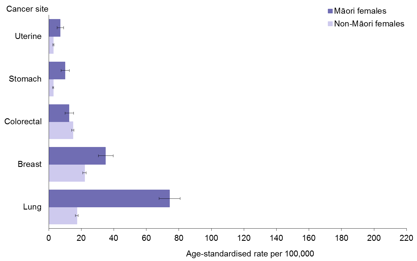 Title: Figure 9: Female cancer mortality rates, by site, 25+ years, Māori and non-Māori, 2010–12