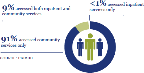 9% accessed both inpatient and community services. 91% accessed community services only. <1% accessed inpatient services only. Source: PRIMHD.