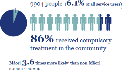 9904 people (6.1% of all service users). 86% received compulsory treatment in the community. Māori 3.6 times more likely than non-Māori. Source: PRIMHD.