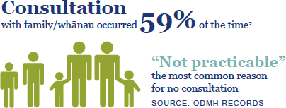 "Consultation with family/whānau occurred 59% of the time. ""Not practicable"" the most common reason for no consultation. Source: ODMH records."