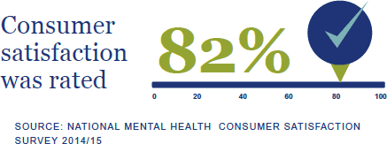 Consumer satisfaction was rated 82%. Source: National Mental Health Consumer Satisfation Survey 2014/15.