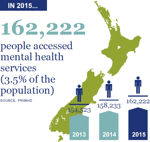 162,222 people accessed mental health services (3.5% of the population). This is up from 158,233 in 2014 and 154,523 in 2013. Source: PRIMHD.