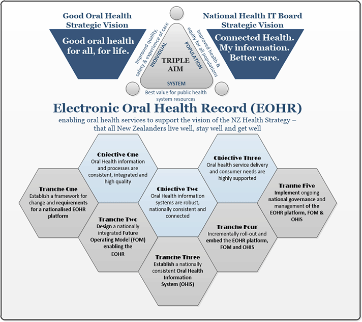 Diagram illustrating how the objectives of the Electronic Oral Health Record link to the different tranches. Objective 1 links to tranches 1 and 2, objective 2 links to tranches 2, 3 and 4, and objective 3 links to tranches 4 and 5.