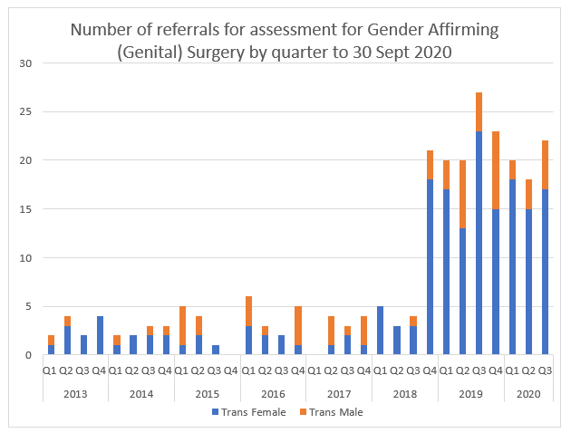 Number of referrals for assessment for Gender Affirming (Genital) Surgery by quarter to 30 Sept 2020.