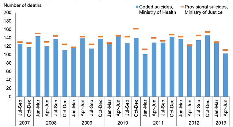 Graph showing comparison of deaths coded as suicides and provisional suicides by quarter, between July 2007–June 2013