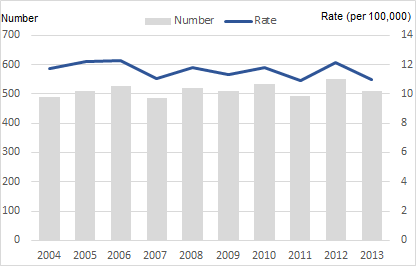 Figure 1.  Numbers and rates of suicide, 2004-2013