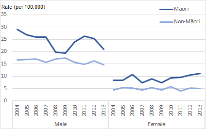Figure 4. Suicide rates for Māori and non-Māori, 2004 -2013