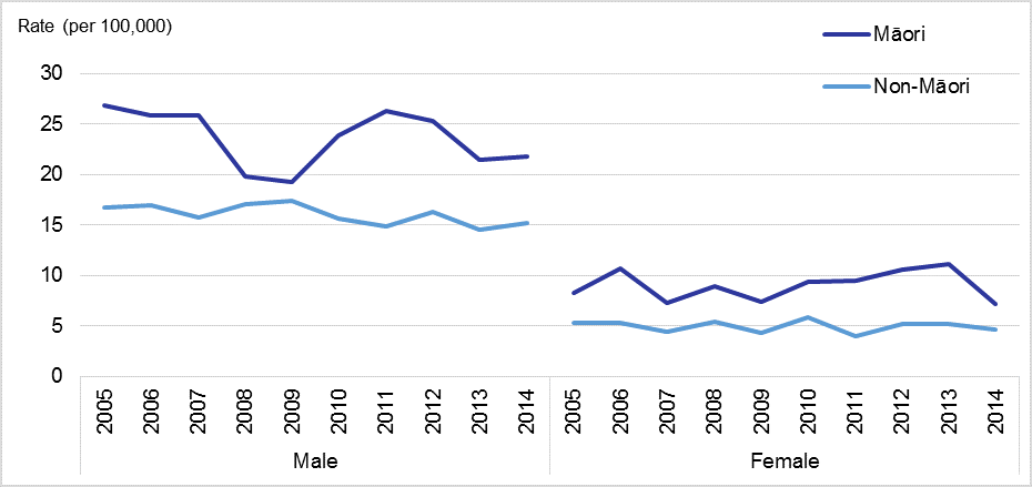 Figure 4. Age-standardised suicide rates, by sex, for Māori and non-Māori