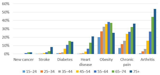 Graph showing the percentage of people in different age groups with new cancer, stroke, diabetes, heart disease, obesity, chronic pain and arthritis. All conditions are more prevalent with age, although diabetes peaks in the 65–74 year age group, and drops after that, and obesity peaks in the 55–64 year old age groups, drops a little for 65–74 year olds, and drops more for those 75 and over. For new cancer, it is nearly 0% in 15–54 year olds, 1% for 55–64 year olds, and 2% for those 65 and over. For stroke, it is nearly 0% for 15–44 year olds, 1% for 45–54 year olds, 2% for 55–64 year olds, 3% for 65–74 year olds, and 8% for those 75 or over. For diabetes, it is 1% for 15–34 year olds, 2% for 35–44 year olds, 6% for 45–54 year olds, 11% for 55–64 year olds, 15% for 65–74 year olds, and 15% (but visibly lower) for those 75 and over. For heart disease, it is nearly 0% for 15–34 year olds, 1% for 35–44 year olds, 3% for 45–54 year olds, 6% for 55–64 year olds, 13% for 65–74 year olds, and 21% for those 75 and over. For obesity, it is 20% for 15–24 year olds, 27% for 25–34 year olds, 33% for 35–44 year olds, 36% for 45–54 year olds, 38% for 55–64 year olds, 37% for 65–74 year olds, and 25% for those 75 and over. For chronic pain, it is 7% for 15–24 year olds, 12% for 25–34 year olds, 15% for 35–44 year olds, 24% for 45–55 year olds, 32% for 65–74 year olds, and 36% for those 75 and over. And for arthritis, it is 1% for 15–24 year olds, 3% for 25–34 year olds, 6% for 35–44 year olds, 16% for 45–54 year olds, 27% for 55–64 year olds, 44% for 65–74 year olds, and 54% for those 75 and over.