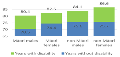 Graph showing life expectancy with and without disability for different demographic groups. For Māori males, life expectancy was 70.5 years without disability, and 80.4 years without disability. For Māori females, it was 74.4 years without disability and 82.5 years with disability. For non-Māori males, it was 75.6 years without disability and 84.1 years with disability. And for non-Māori females, it was 75.7 years without disability and 86.6 years with disability.