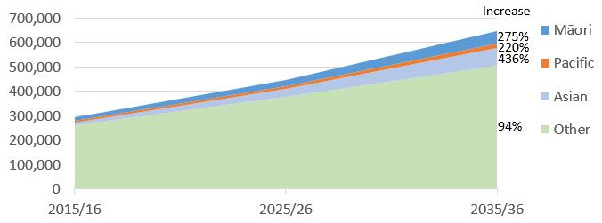 Graph showing the projected rise in the population aged 75 and over, split by ethnicity. In 2015/16, the total population is 292,530, including 13,460 Māori, 5920 Pacific people, 13,590 Asian people and 259,560 people of other ethnicities. In 2035, the total population is projected to be 646,500, including 50,480 Māori, 18,960 Pacific people, 72,850 Asian people, and 504,210 people of other ethnicities. The percentage increase over this period is 275% for Māori, 220% for Pacific people, 436% for Asian people and 94% for people of other ethnicities.