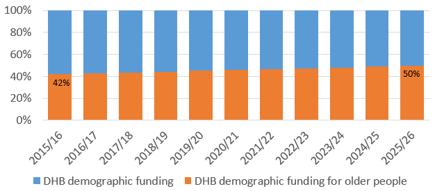 Graph showing the projected increase of DHB demographic funding for older people compared to their overall demographic funding. In 2015/16, funding for older people was 42% of overall funding. In 2025/26, it is projected to be 50%.