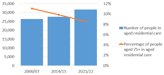 Graph showing the number and percentage of people in aged residential care. In 2006/07, the number was around 26,357, while the percentage was 11%. In 2014/15, the number was 27,556, while the proportion was 10%. And in 2021/22, the number is projected to be 31,712, while the percentage will be 9%.