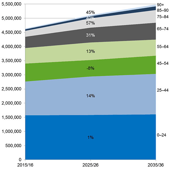 Graph showing the projected population growth from 2015/16 to 2035/36. For 0–24 year olds, the growth is only 1%. For 25–44 year olds, the growth is 14%. For 45–54 year, there is no growth, but a -8% reduction instead. For 55–64 year olds, the growth is 13%. For 65–74 year olds, the growth is 31%. For 75–84 year olds, the growth is 57%. For 85–90 year olds, the growth is 40%. And for those 90 or over, the growth is 45%. The total population is projected to grow from 4.6 million to 5.5 million over this period.